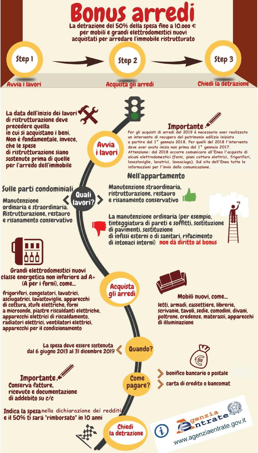 Agenzia-delle-entrate-infografica-bonus-arredi-febbraio-2019_pages-to-jpg-0001